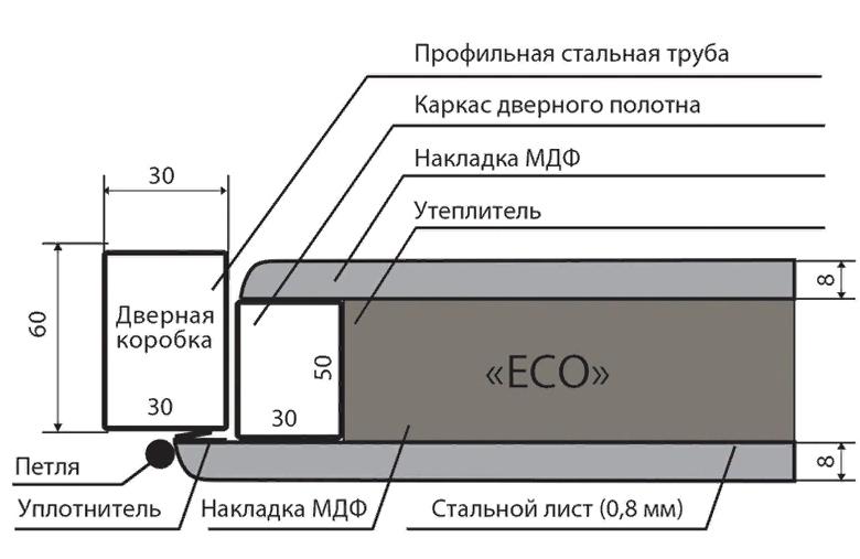 входная дверь в разрезе: коробка, лист металла, обналичка